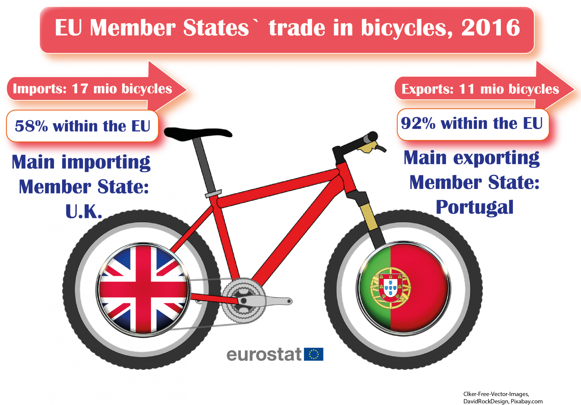 Bicycles-export-eurostat