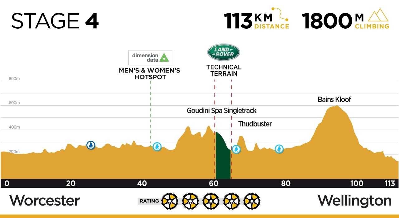 cape-epic-stage-4-race