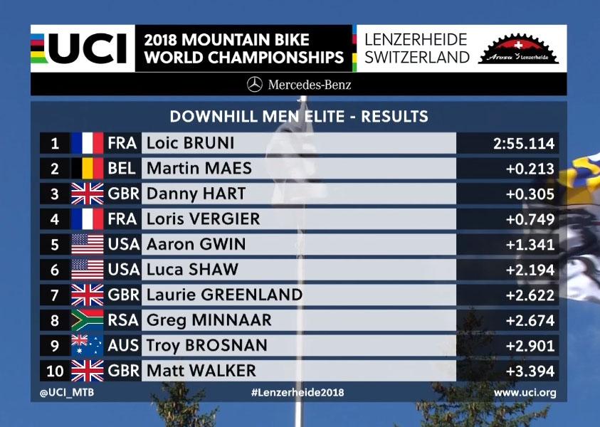 Resultados do Campeonato do Mundo de Downhill